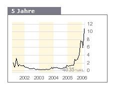 chart_artnet.jpg